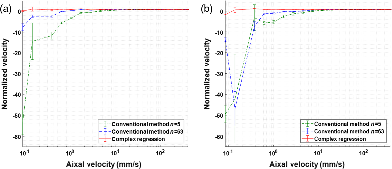 Complex regression Doppler optical coherence tomography
