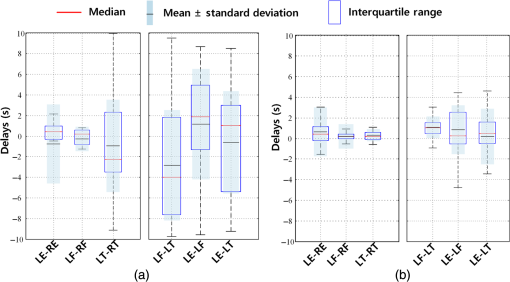 Systemic low-frequency oscillations observed in the
