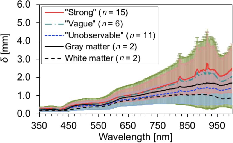 Determination of optical properties of human brain tumor tissues