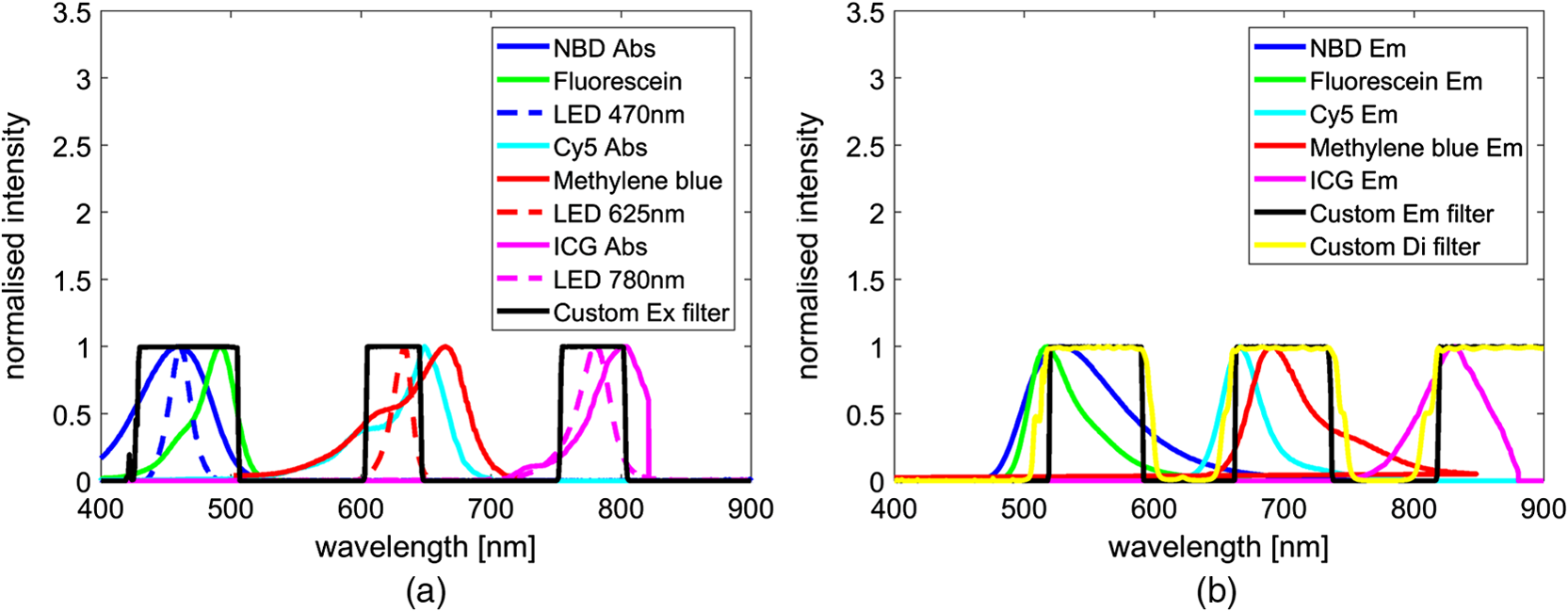 Low Cost High Sensitivity Pulsed Endomicroscopy To Visualize Colour They Emit During Normal Operation A Basic Sensor Can Be And Stop Bands For The Custom Three Color Emission Filter Dichroic Are Shown Along With Curves Of Representative Fluorescent Dyes