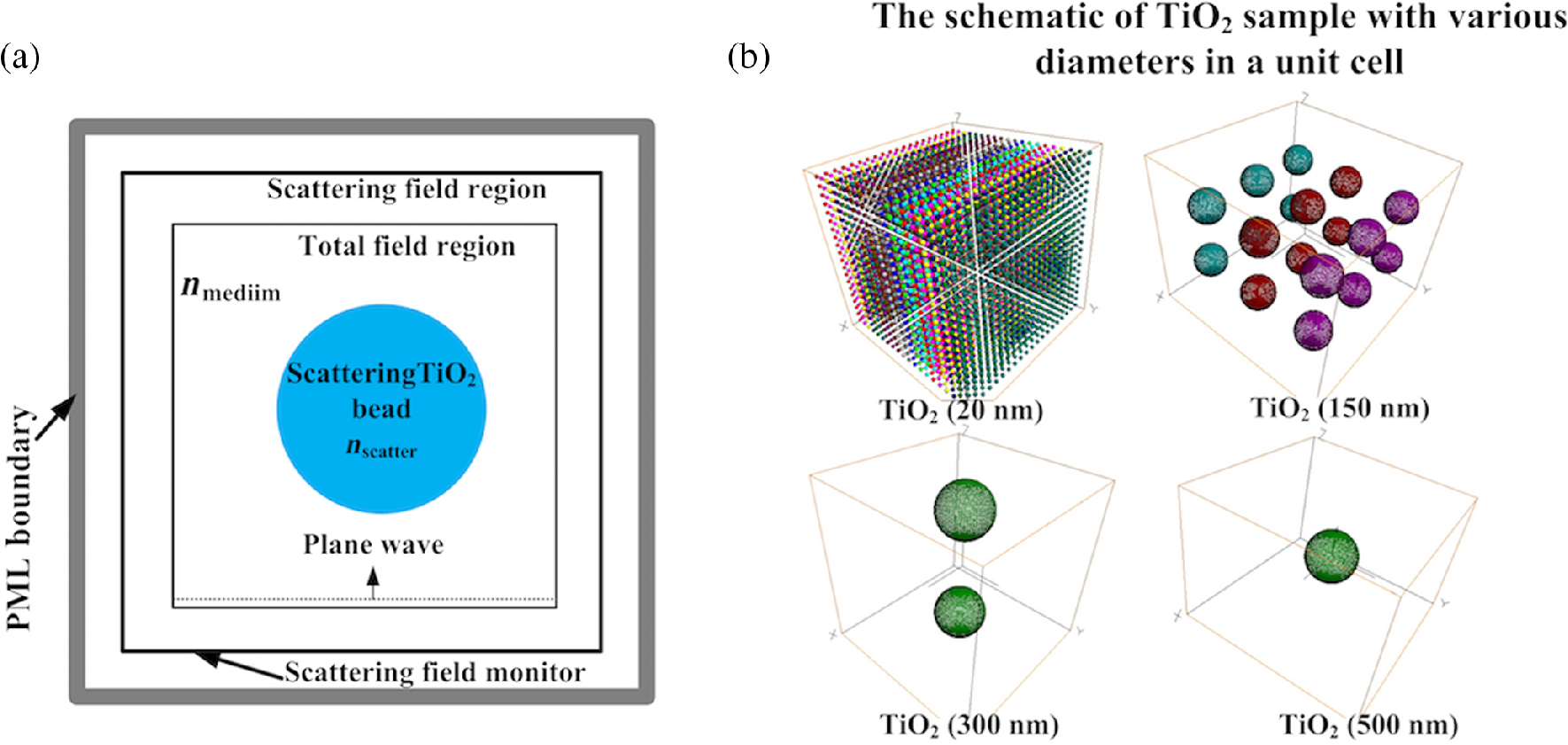 Quantifying scattering coefficient for multiple scattering effect by ...