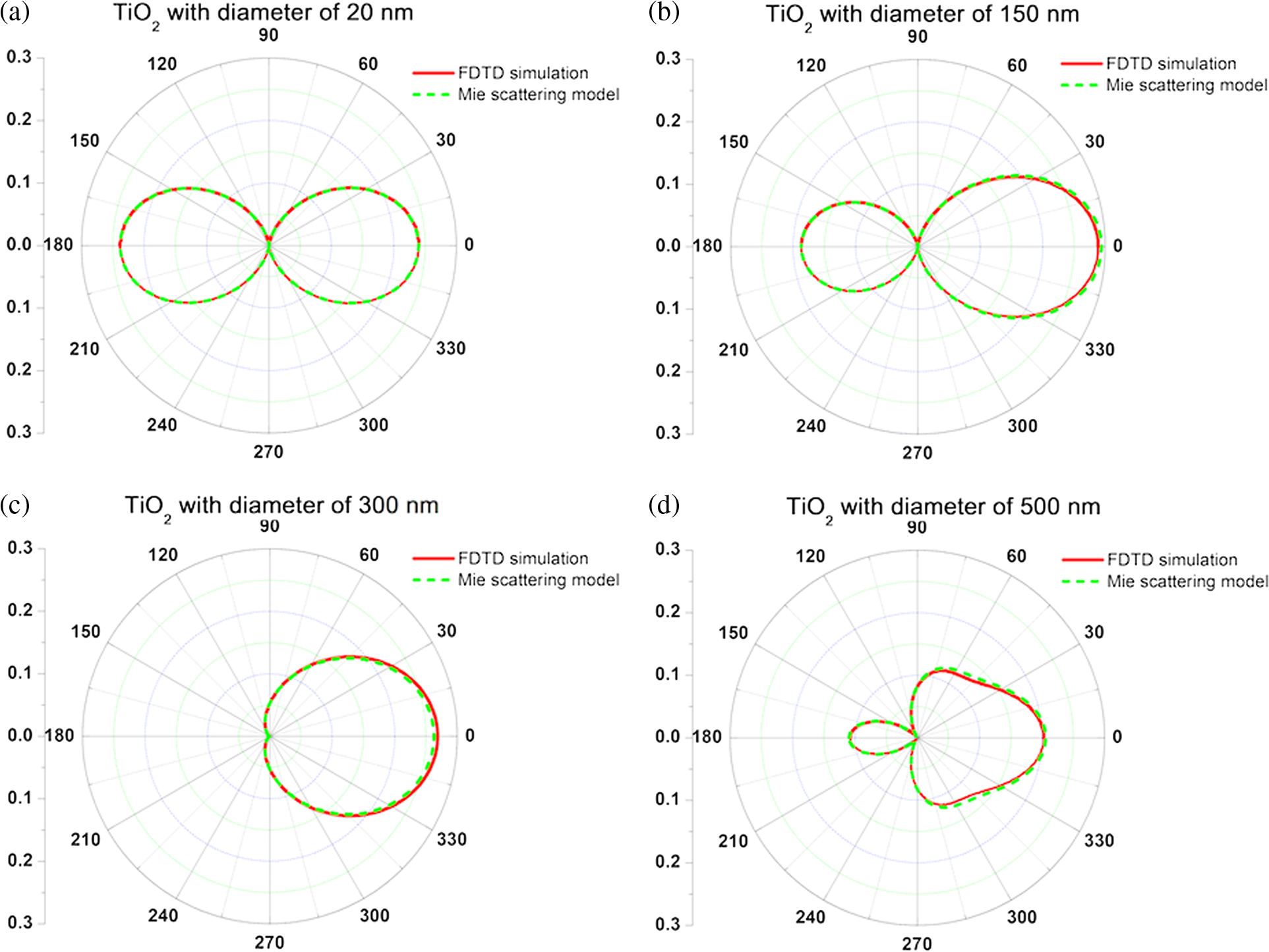 Quantifying scattering coefficient for multiple scattering effect by