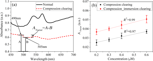 Combination of analytical and experimental optical clearing