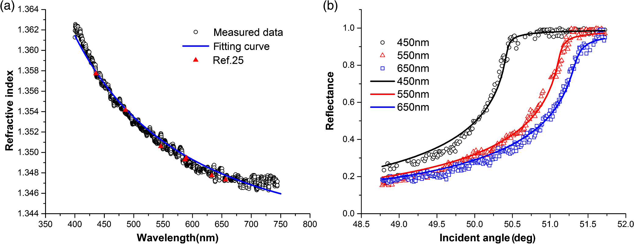 Measurement of the refractive index of whole blood and its
