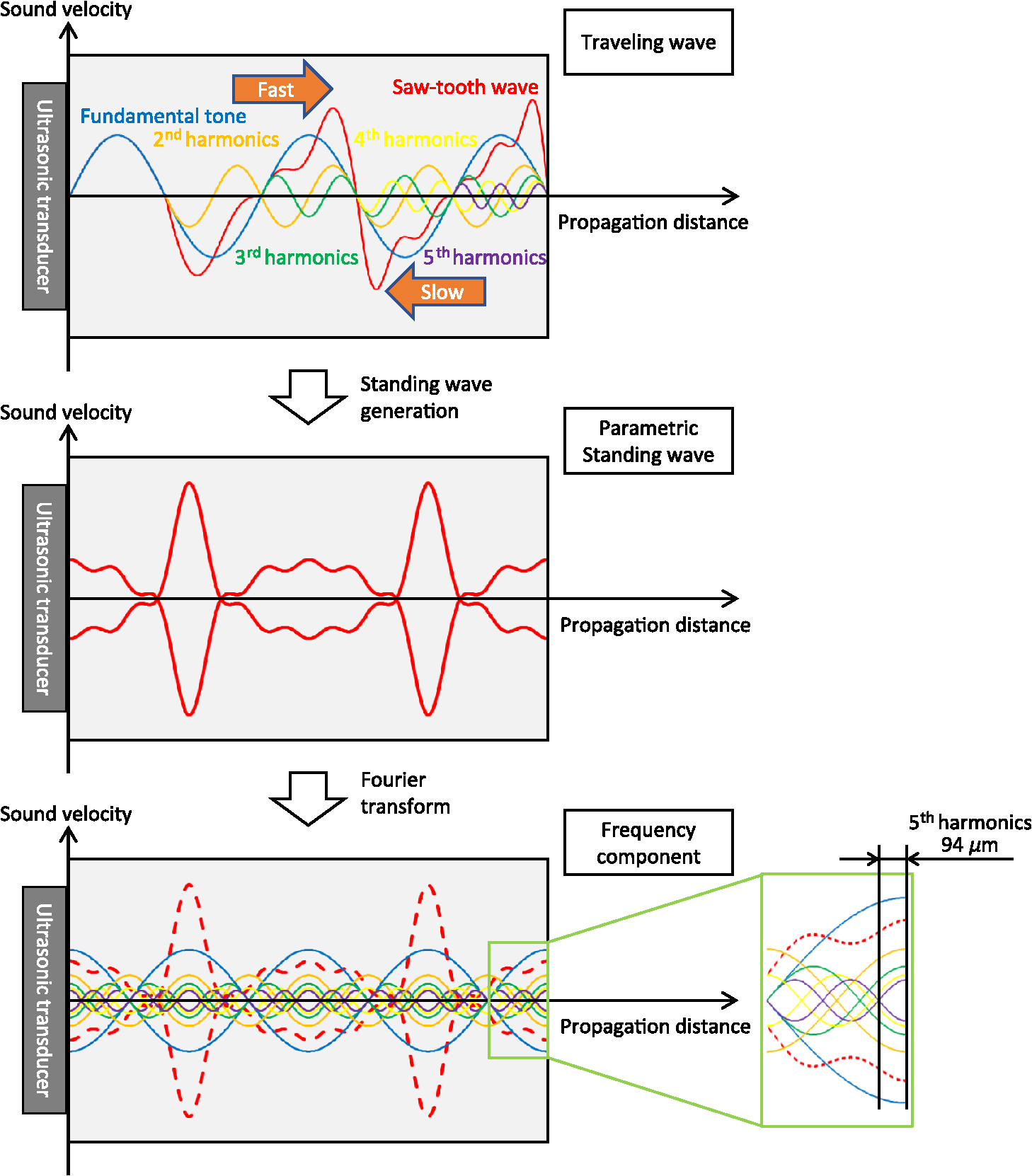 Parametric standing wave generation of a shallow reflection plane in