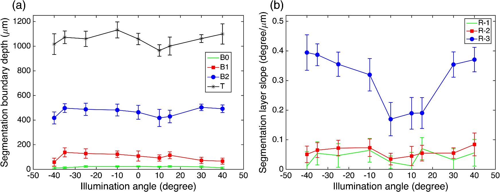 Slope-based segmentation of articular cartilage using