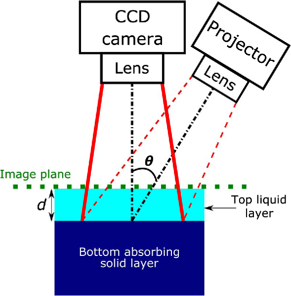 Optical sampling depth in the spatial frequency domain