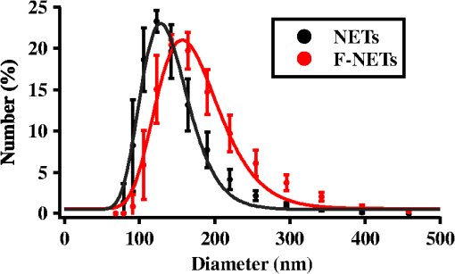 Functionalized erythrocyte-derived optical nanoparticles to