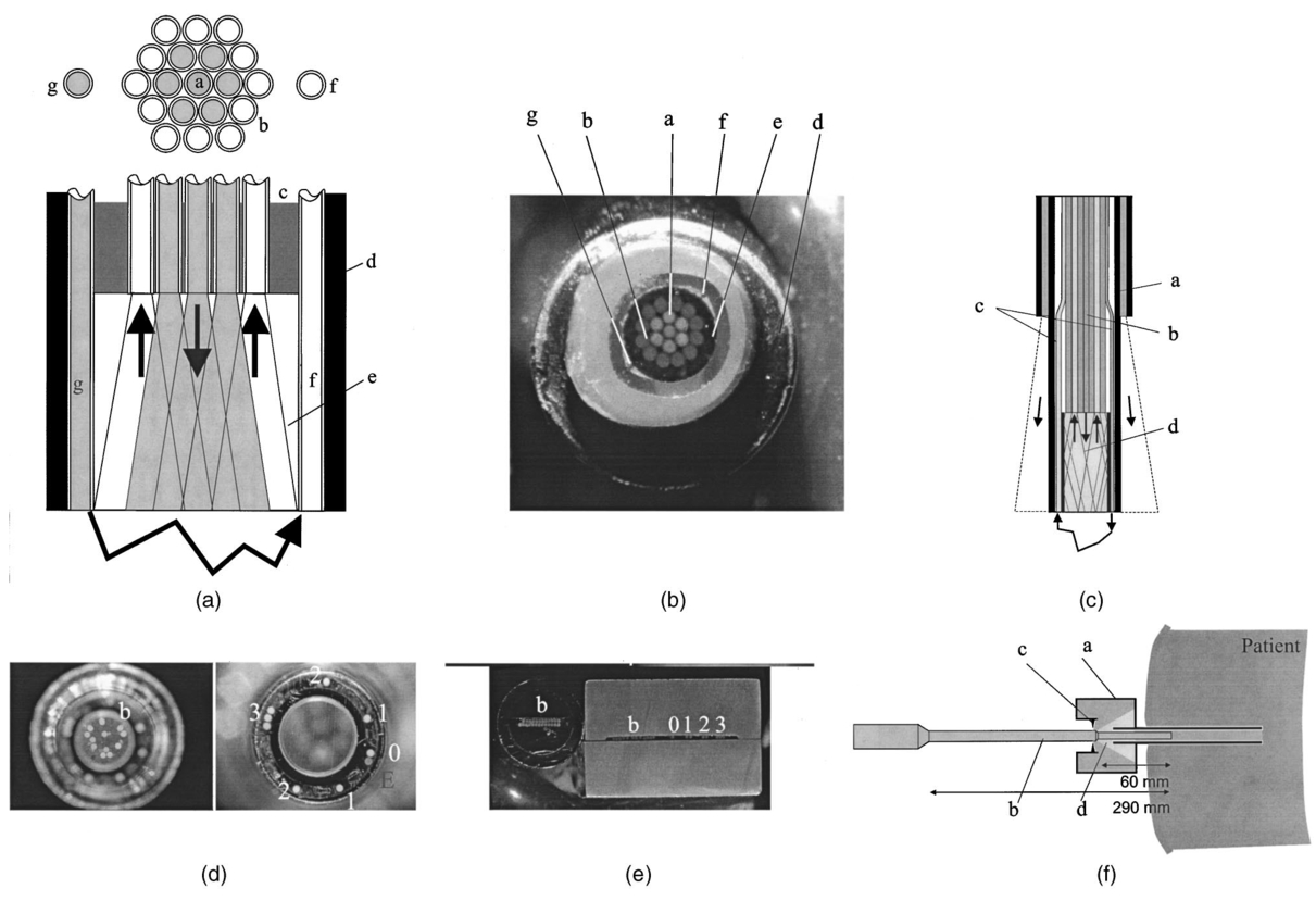 Fiber Optic Probes For Biomedical Optical Spectroscopy 115 Hp Evinrude Wiring Diagram Free Download Figure 9