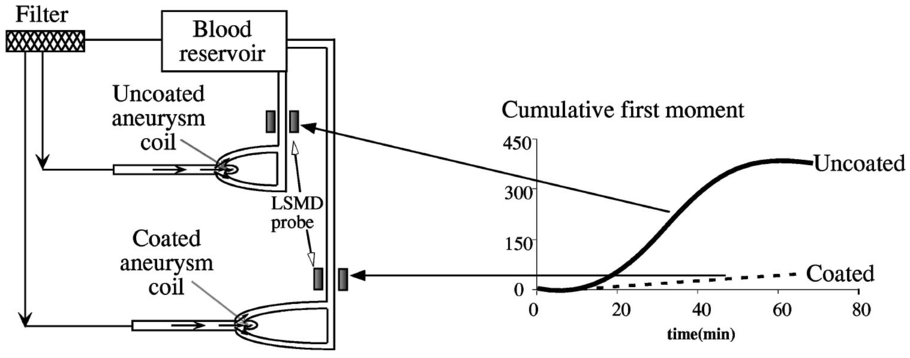 Light scattering instrument to detect thromboemboli in blood schematic of the experimental configuration used to test the efficacy of a surface coating on aneurysm stabilization coils with lsmd data suggesting that fandeluxe Image collections