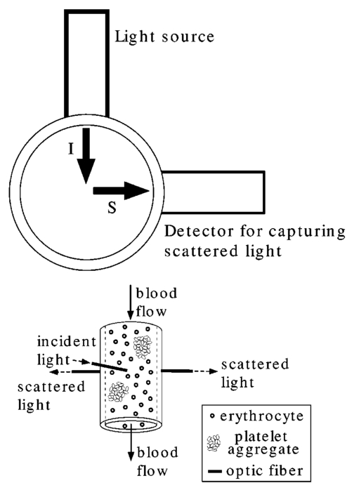Light scattering instrument to detect thromboemboli in blood figure 1 fandeluxe Image collections