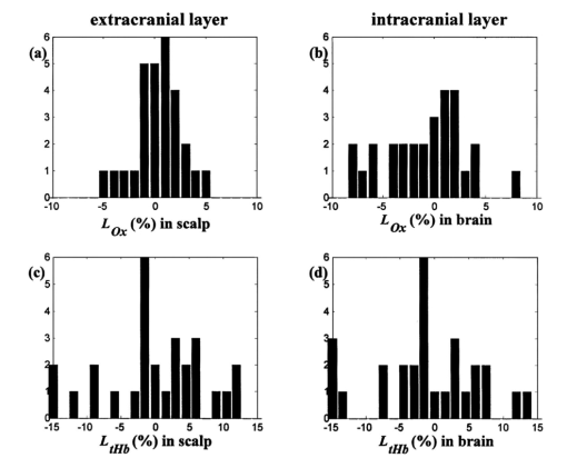 Noninvasive determination of the optical properties of adult