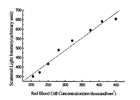 Blood cell counting and classification by nonflowing laser