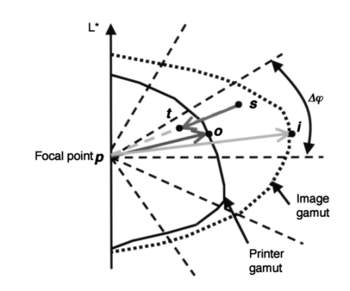 Image Dependent Three Dimensional Gamut Mapping Using Gamut Boundary