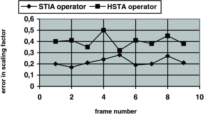 Spatiotemporal attention operator using isotropic contrast and ...