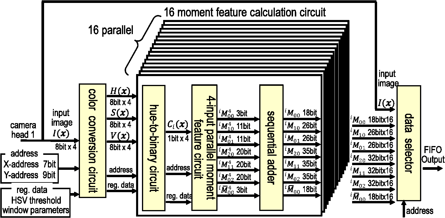 Figure 711 A Circuit Capable Of Adding Two 3bit Numbers
