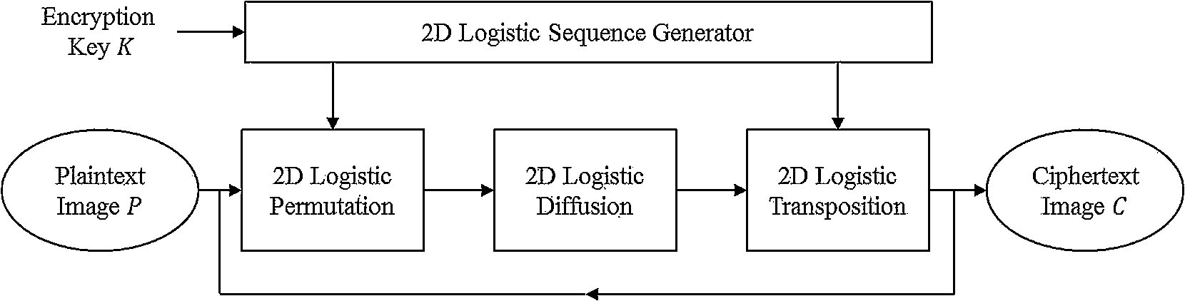 Image encryption using the two-dimensional logistic chaotic map