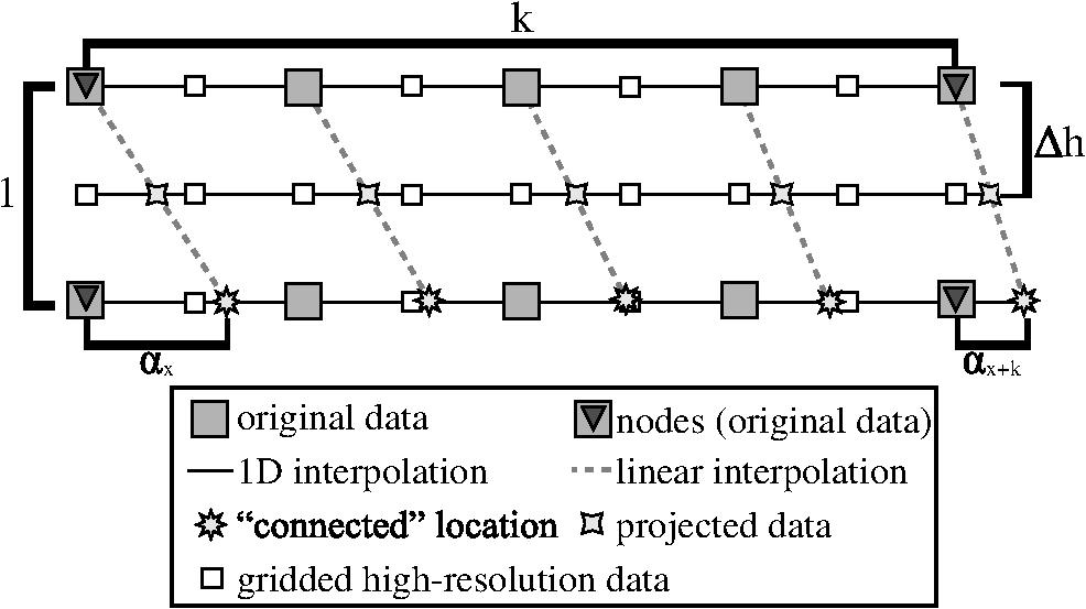 Decomposed multidimensional control grid interpolation for