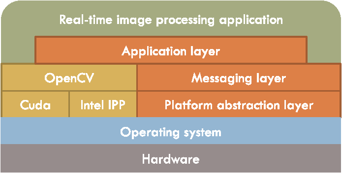 Software architecture for time-constrained machine vision applications