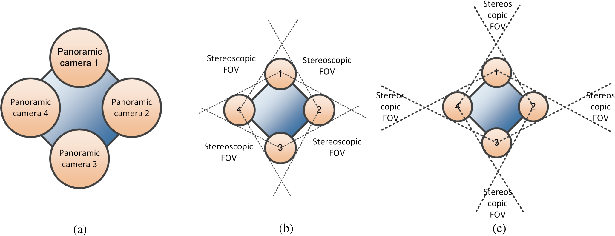 Acquisition Of Omnidirectional Stereoscopic Images And Videos Camera Diagram Labeled Related Keywords C Alternative With A Slightly Larger Baseline But Where The Regions For Rendering Are Farther From