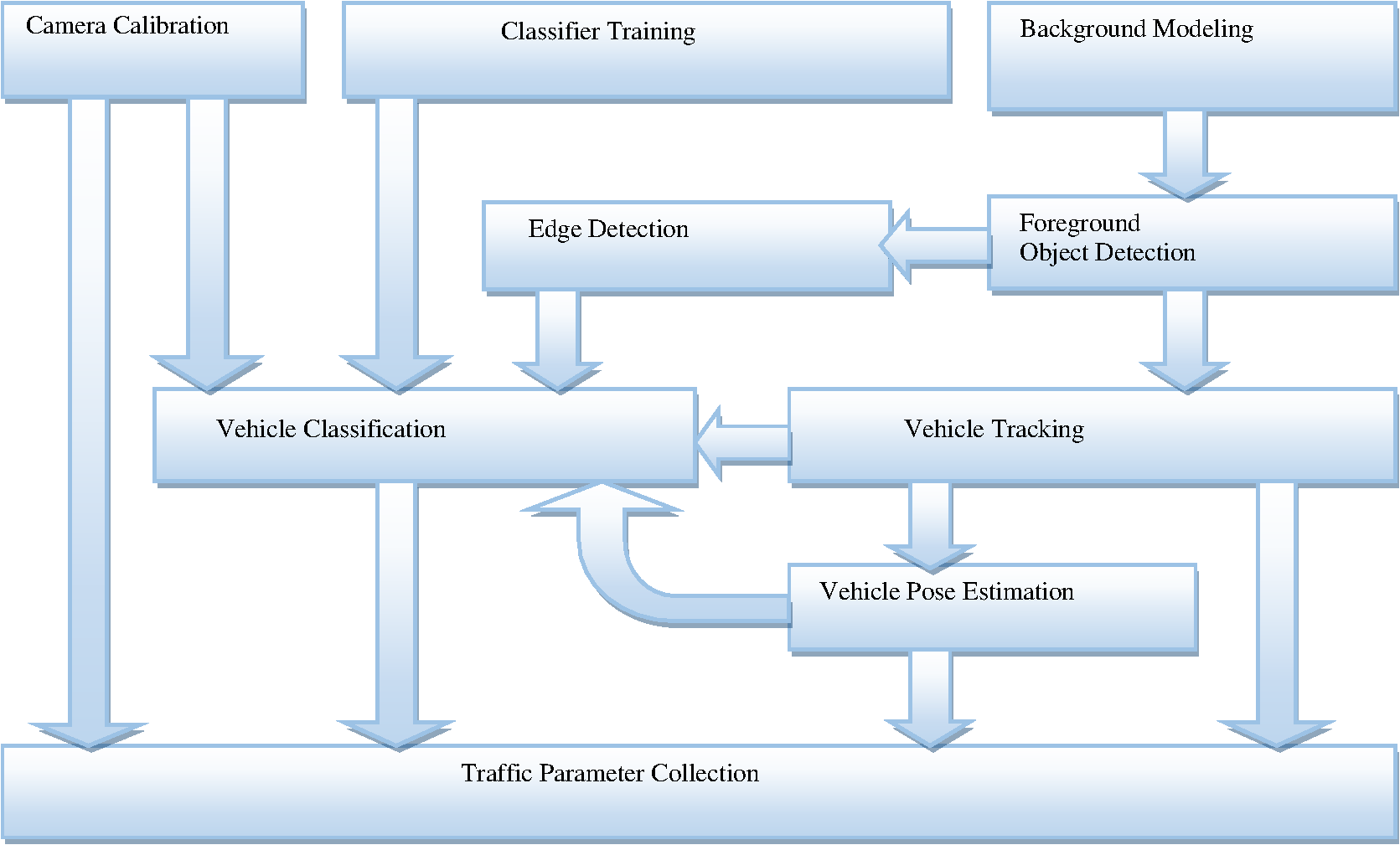 Visual Traffic Surveillance Framework Classification To Event Detection Pajero Wiring Diagram Index 53 Automotive Circuit Fig 2