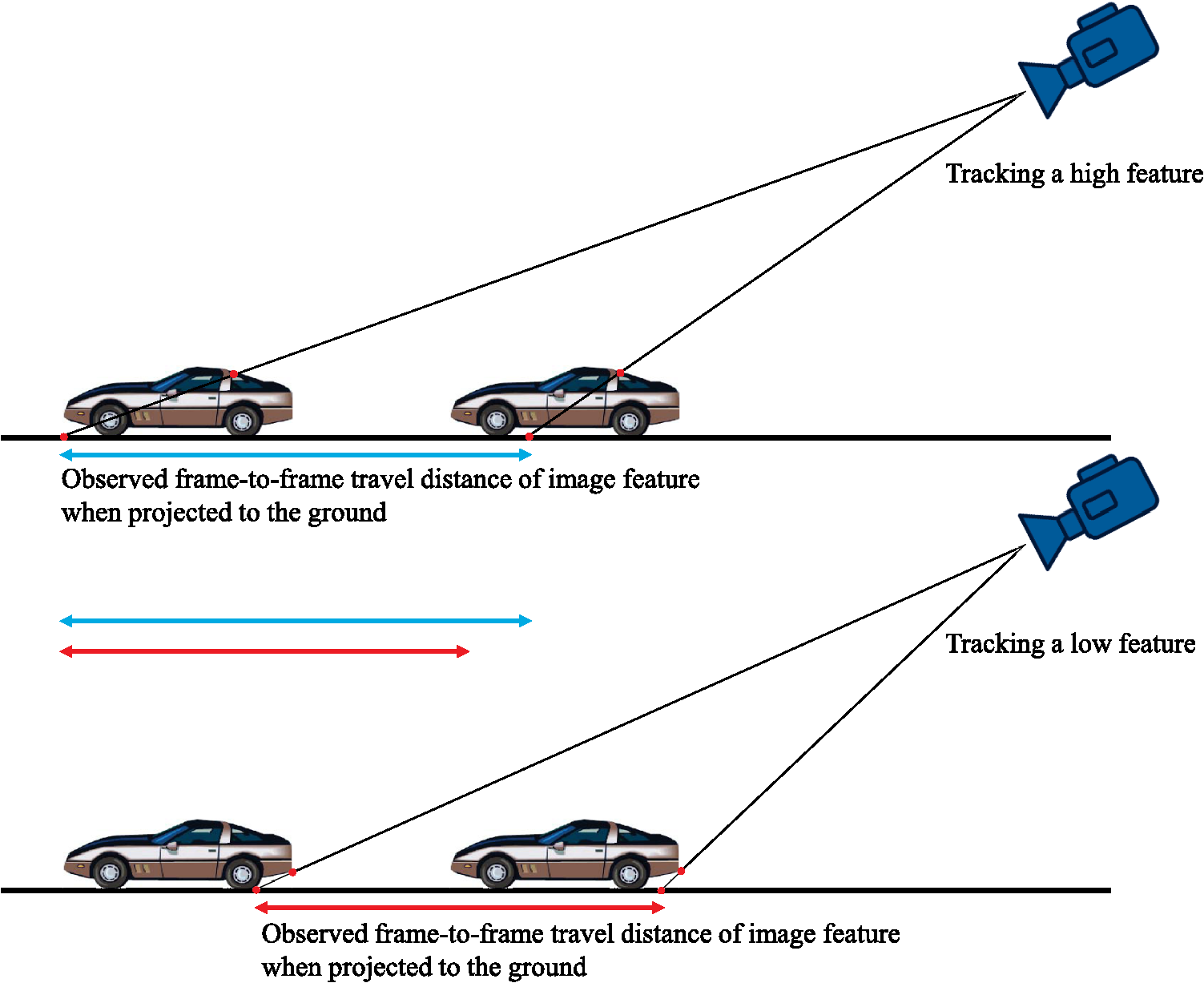 Computer vision in roadway transportation systems: a survey