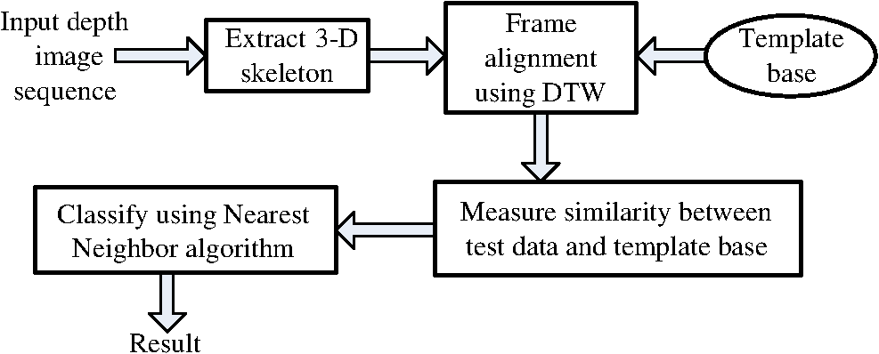 Skeleton-based viewpoint invariant transformation for motion analysis
