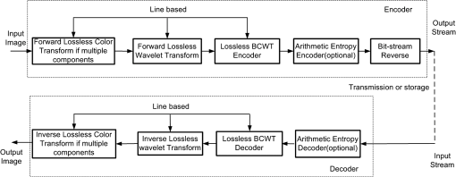 Efficient lossless codec for still color images with backward coding