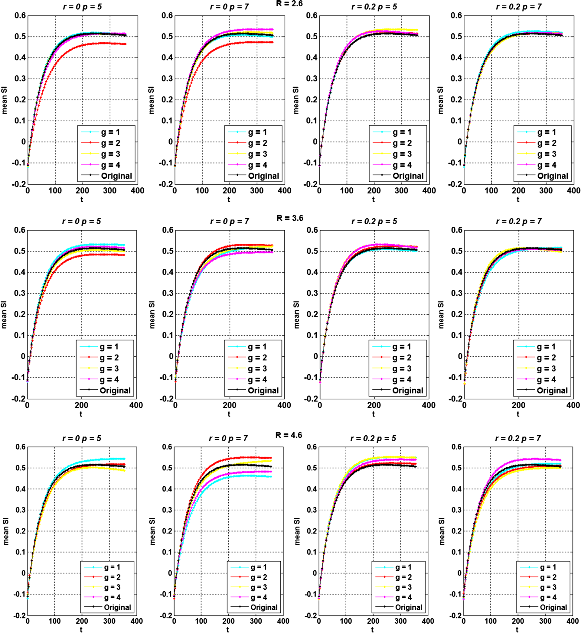Undersampling Trajectory Design For Compressed Sensing Based Dynamic My Intelligent Curve Tracer Page 1 The Fitted Curves Of Mean Si In Roi With Four Different Random Generation Trials Subject 4 G Represents Trial Acceleration