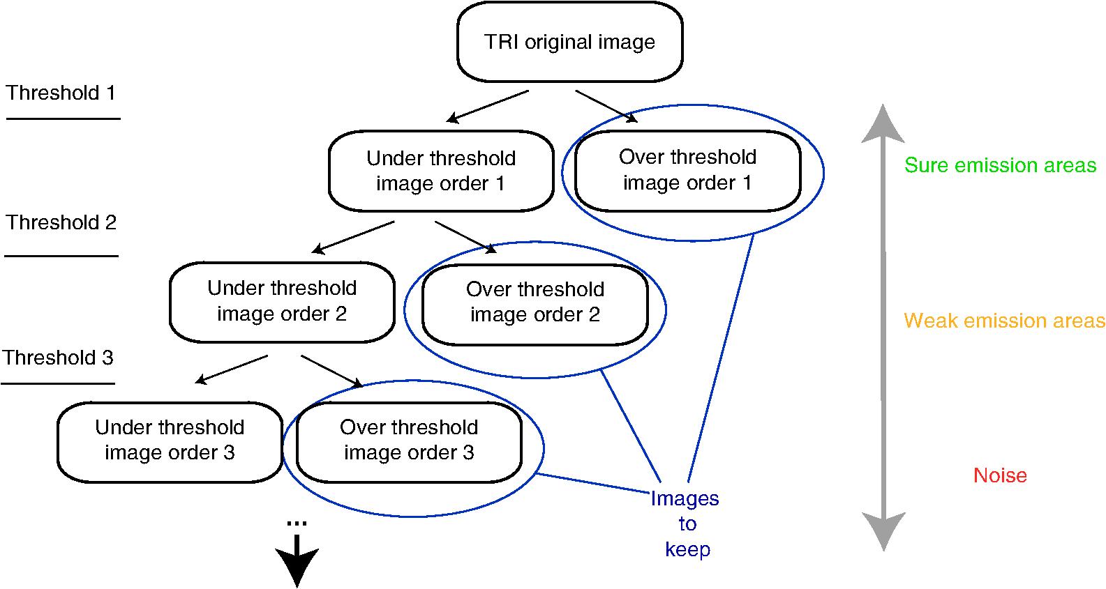 Unsupervised Image Processing Scheme For Transistor Photon Emission 24 Second Shot Clock Circuit Schematic Of The Framework Iterative Thresholding Algorithm
