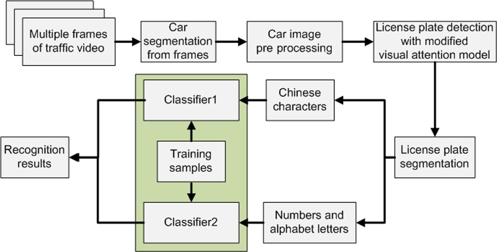 Vehicle license plate recognition using visual attention model and