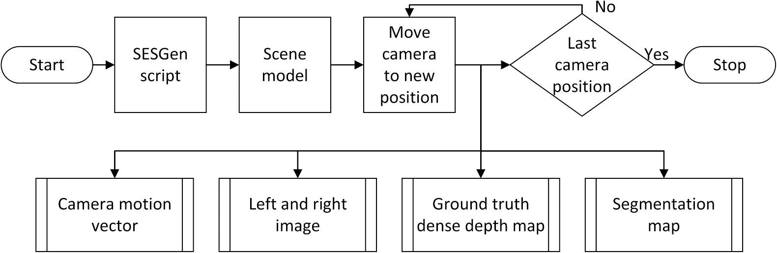 Verification of visual odometry algorithms with an OpenGL