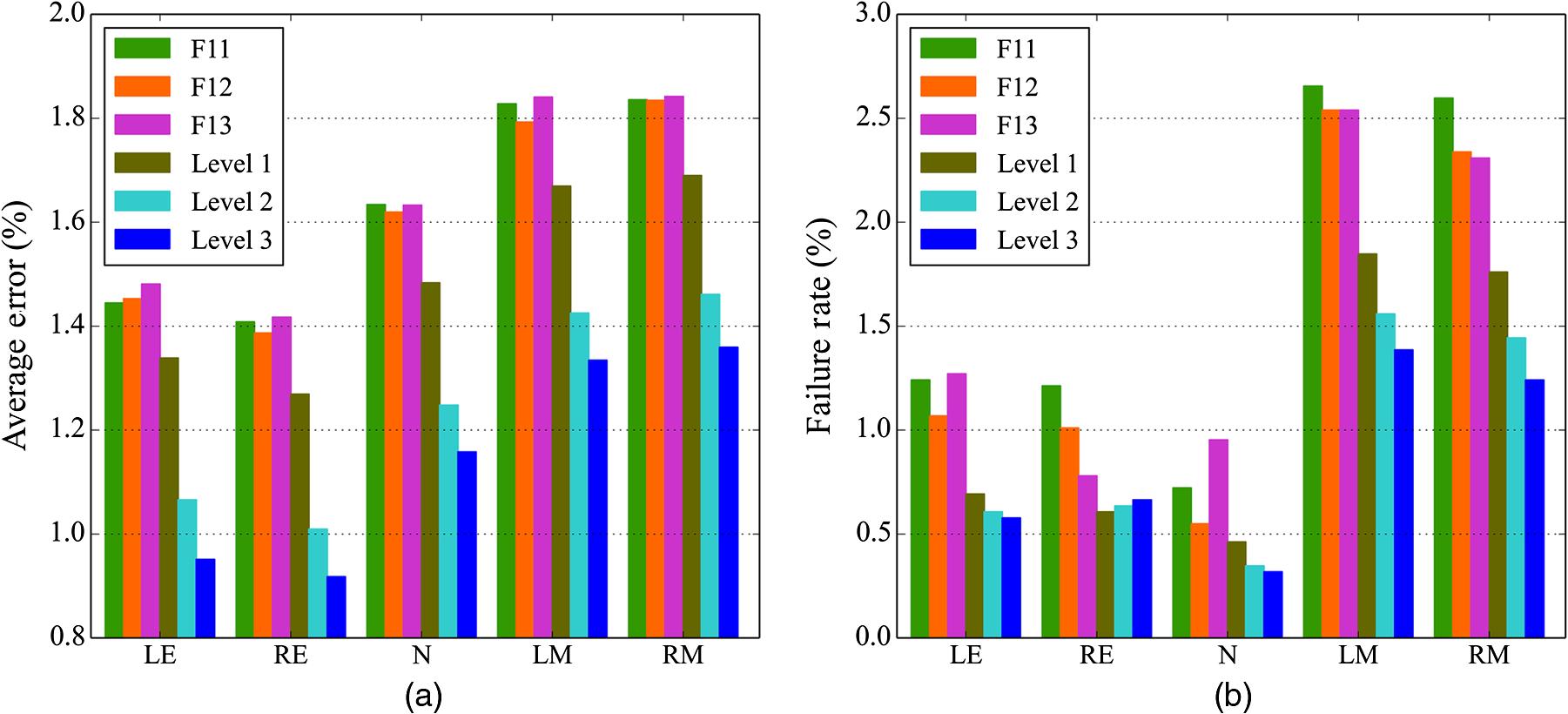 Multiple deep convolutional neural networks averaging for face alignment