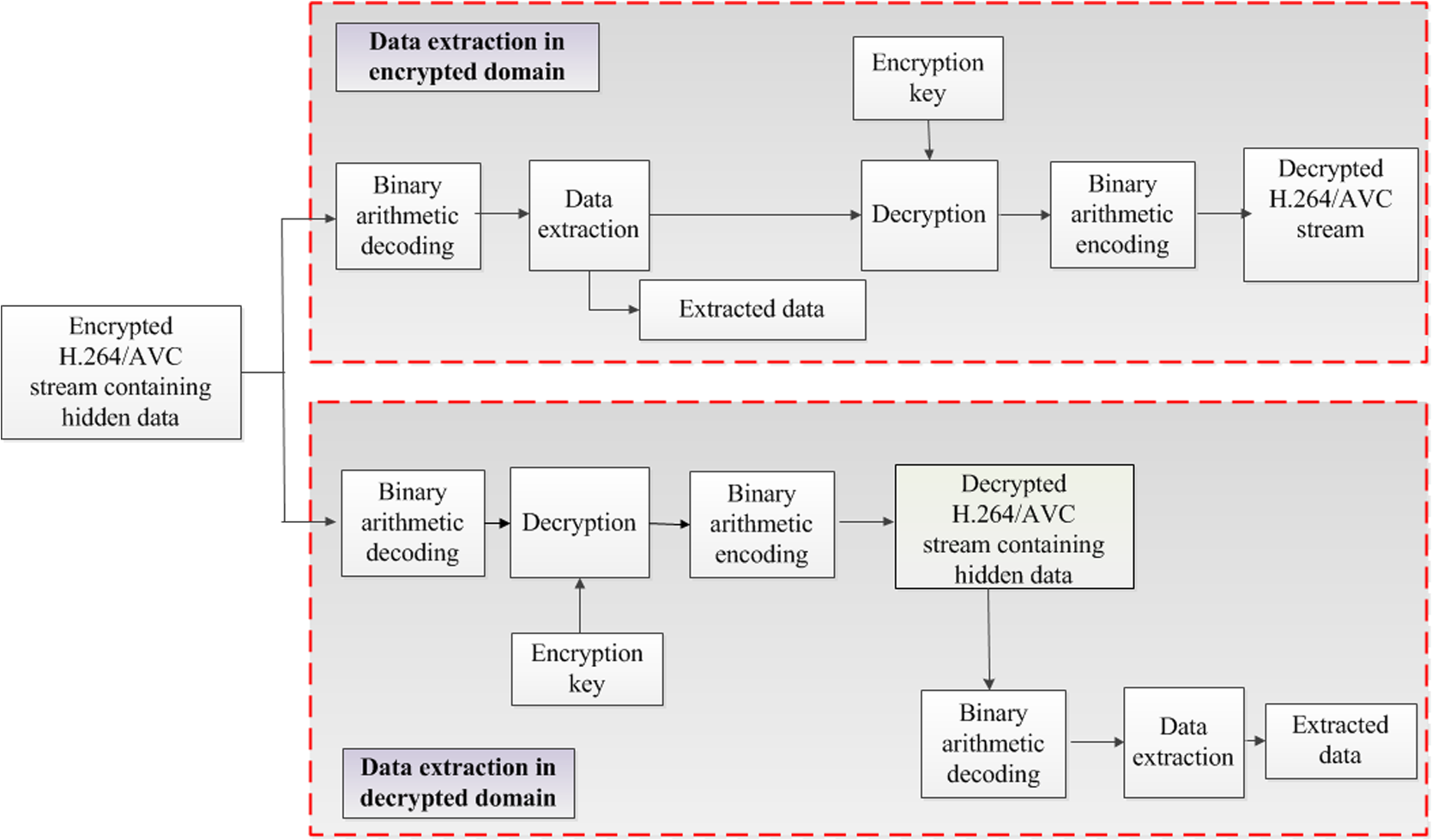 Context Adaptive Binary Arithmetic Coding Based Data Hiding In H 264 Block Diagram Of Extraction Encrypted Or Decrypted Domain