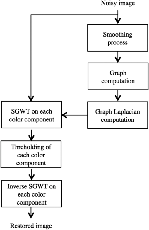 Color graph based wavelet transform with perceptual information