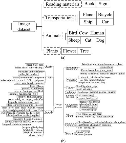 Hierarchical abstract semantic model for image classification