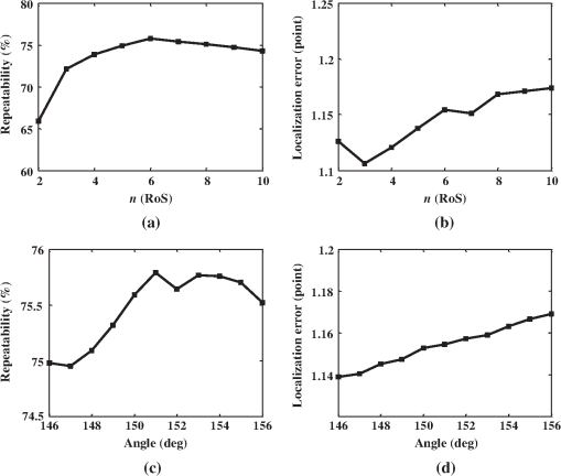 Corner detection using arc length-based angle estimator