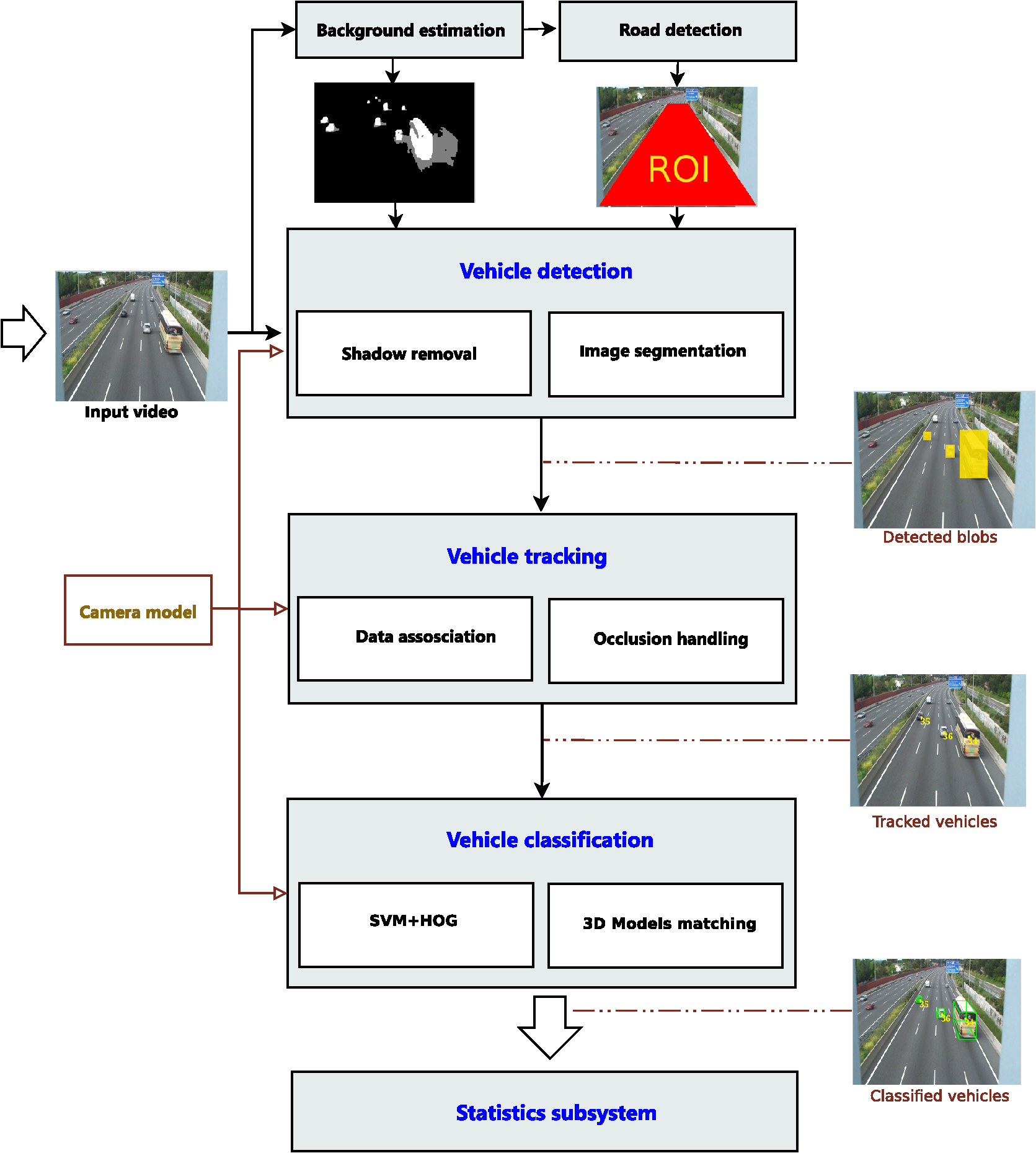 Hybrid Three Dimensional And Support Vector Machine Approach For 360 Degree Camera Block Diagram Pictures Of Trafficmonitor System