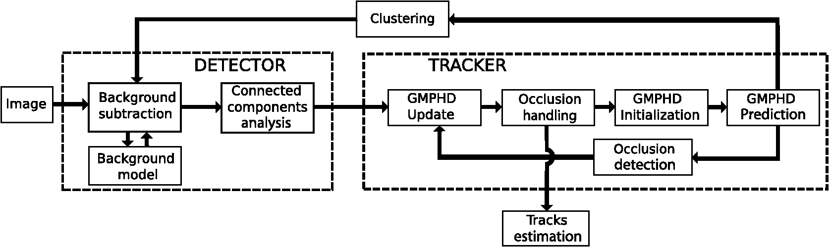 Real-time multiple objects tracking on Raspberry-Pi-based
