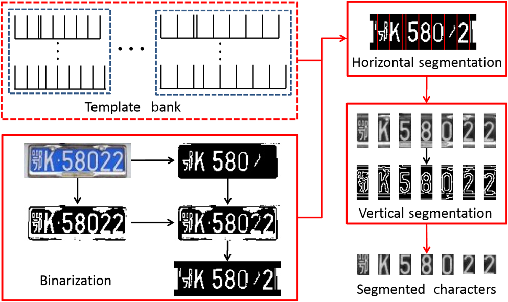 chinese license plate character segmentation using multiscale
