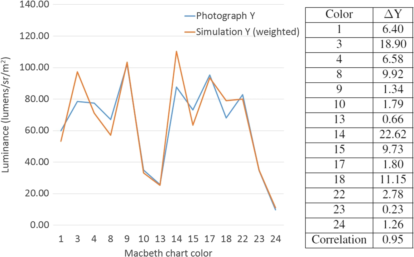 Objective colorimetric validation of perceptually realistic jei256061609f012g fandeluxe Images