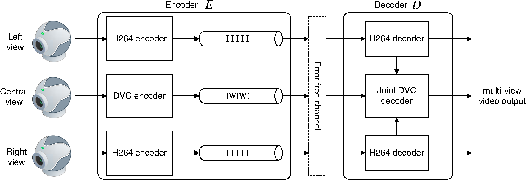 Toward Enhancing The Distributed Video Coder Under A Multiview H 264 Decoder Block Diagram Fig 1