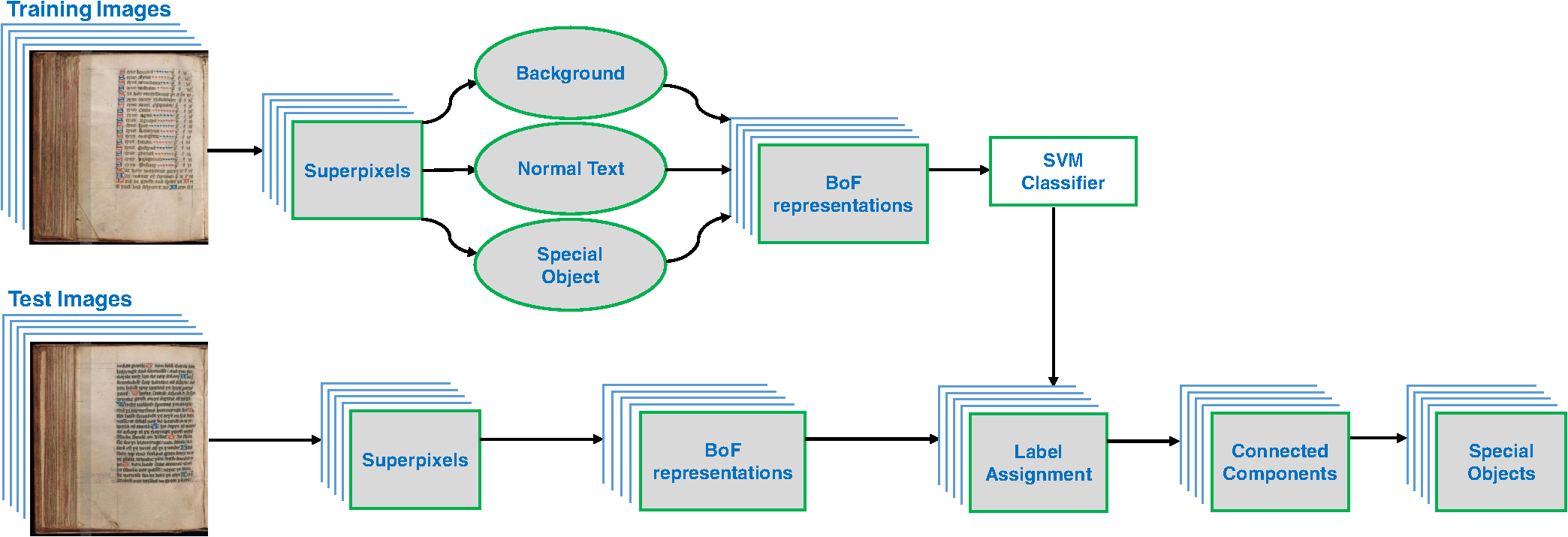 Special Object Extraction From Medieval Books Using Superpixels And Intel Puma 6 Block Diagram Given The Trained Classifier Second Step First Assigns Labels To Then Extracts Objects As Connected Components Of A