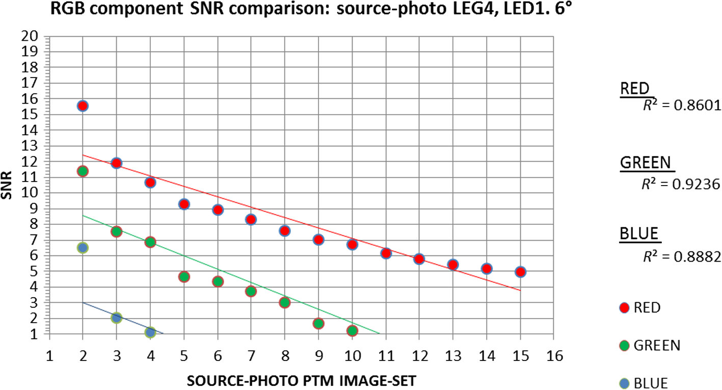 Underwater reflectance transformation imaging: a technology