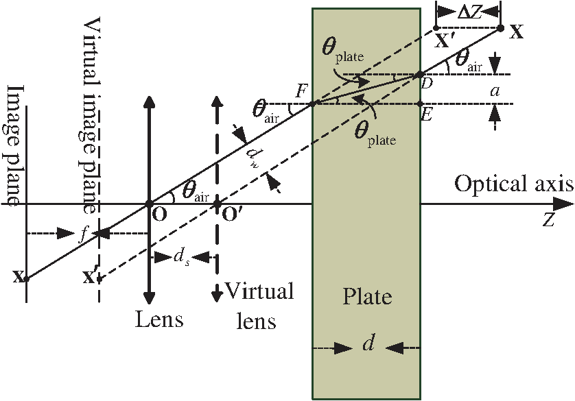 Plate refractive camera model and its applications translating the space point to the new place is equivalent to translating the camera to the new place along the optical axis the relationship between the fandeluxe Image collections