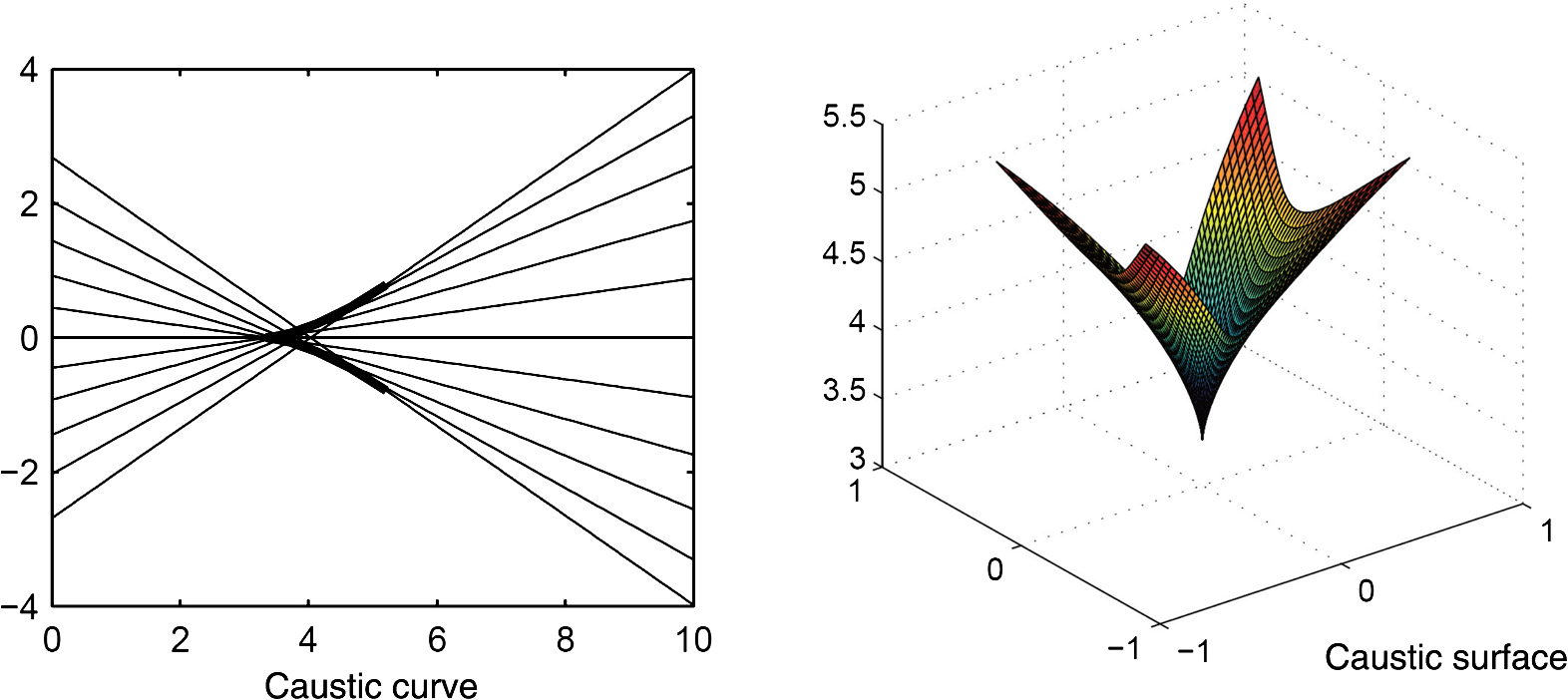 Plate refractive camera model and its applications the caustic curve and caustic surface generated from a plate and the rays emitting for an image the creation of caustic curve and caustic surface fandeluxe Image collections