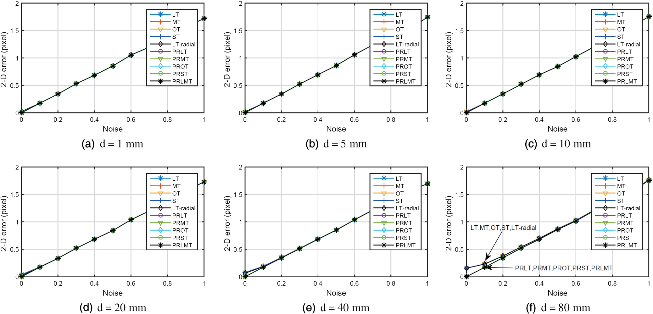Plate refractive camera model and its applications the lt radial performs a little worse than others the prot and prlmt perform a little better than other method as the prot and prlmt obtain the results by fandeluxe Image collections
