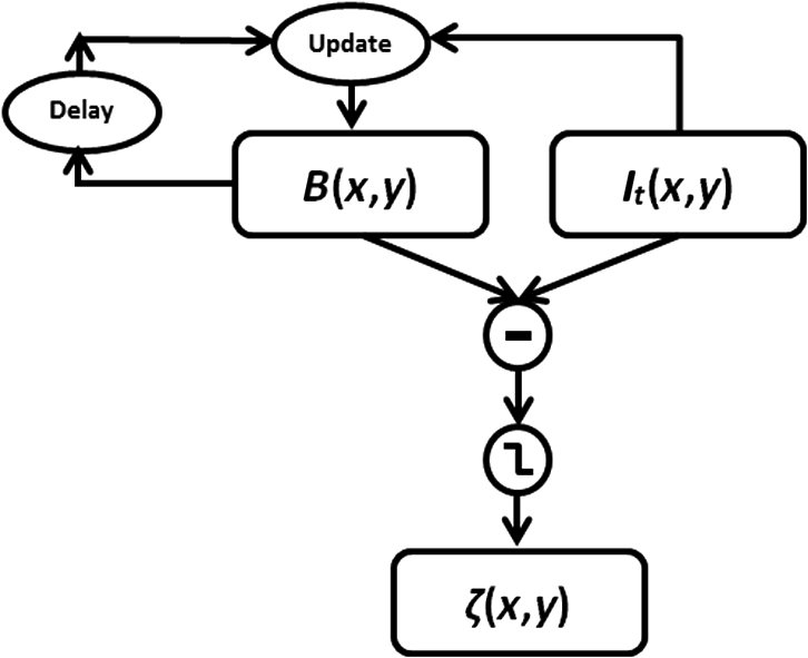 Comparative Study Of Motion Detection Methods For Video Surveillance