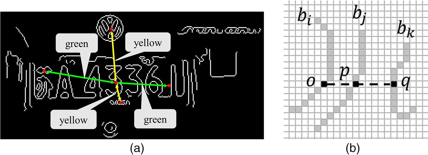 License Plate Detection In An Open Environment By Densitybased. Character And Noncharacter Yellow The Distances Between Boundaries Green B A Diagram To Illustrate Concept Of Adjacent Reach. Wiring. 1992 Medalist Dart Board Wiring Diagram At Scoala.co