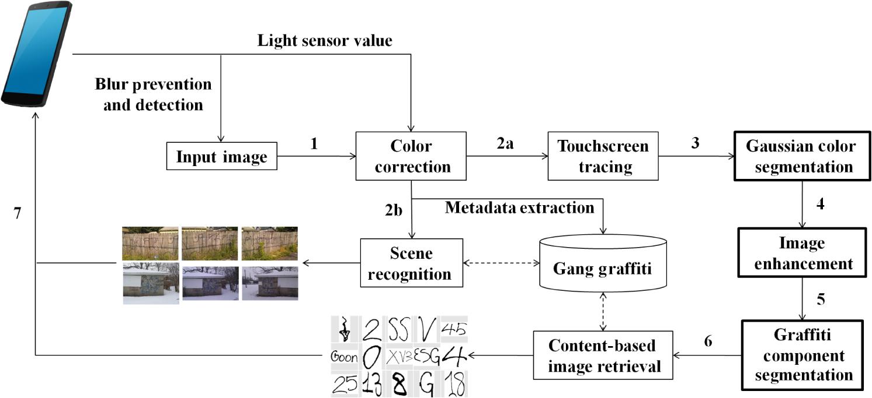 Automatic gang graffiti recognition and interpretation jei265051409f002g buycottarizona Choice Image